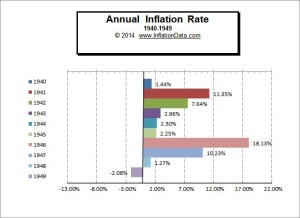 A chart showing year by year inflation data for the 1940s. Image credit: www.inflationdata.com